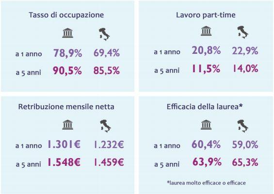 Rapporto Almalaurea 2019: trovare lavoro è facile per i laureati all'Università dell'Insubria