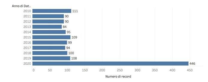 I decessi dei soli residenti a Bergamo sono 446: nello stesso periodo, dal 1 al 24 marzo degli ultimi 10 anni la media è pari a 98. Quest'anno il dato è oltre 4 volte superiore. (Fonte: Comune di Bergamo)