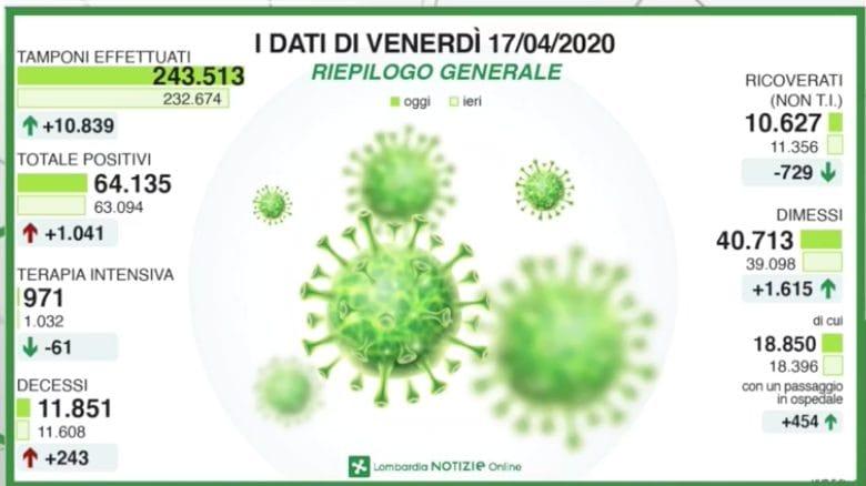 Italia, calo dei morti e dei ricoveri in cure intense