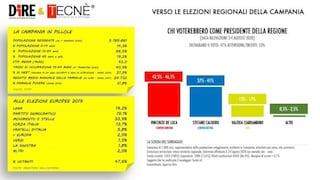 Sondaggi politici Campania: De Luca oltre il 45%, ma Caldoro non è lontano