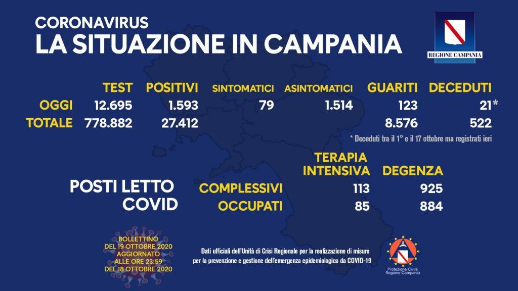 La Situazione Sul Coronavirus In Campania Di Lunedi 19 Ottobre