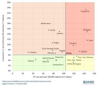 Coronavirus, l'allarme di Gimbe: Campania regione con più nuovi casi nell'ultima settimana
