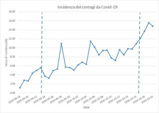 Covid Campania, spiegazione delle statistiche di contagi, posti letto e sintomatici