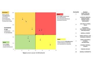 Covid Napoli, i grafici del contagio: quali municipalità sono zona rossa e quali verde