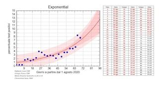 Statistiche Covid Campania: i dati spiegati e le proiezioni al 19 ottobre