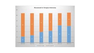 Statistiche Covid Campania: i dati sui ricoveri in terapia intensiva e negli ospedali