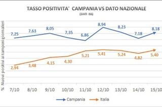 Perché De Luca ha chiuso tutto: in Campania, tasso di contagiosità Covid 8,18%