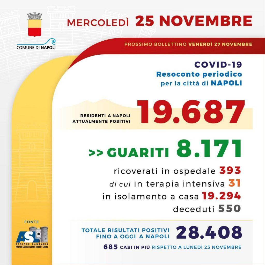 Il bollettino dell'emergenza coronavirus della città di Napoli.