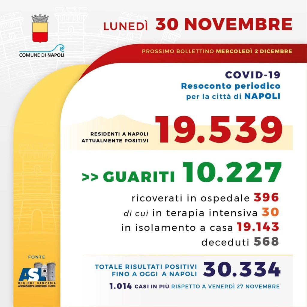 Il bollettino dell'emergenza Covid a Napoli del 30 novembre.