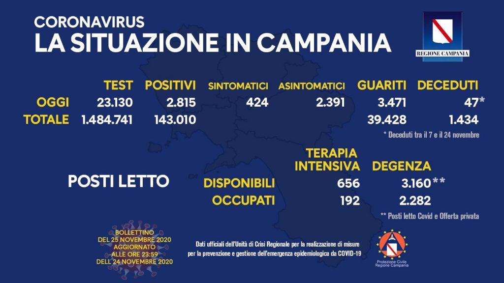 Il bollettino dell'emergenza Covid in Campania al 25 novembre.