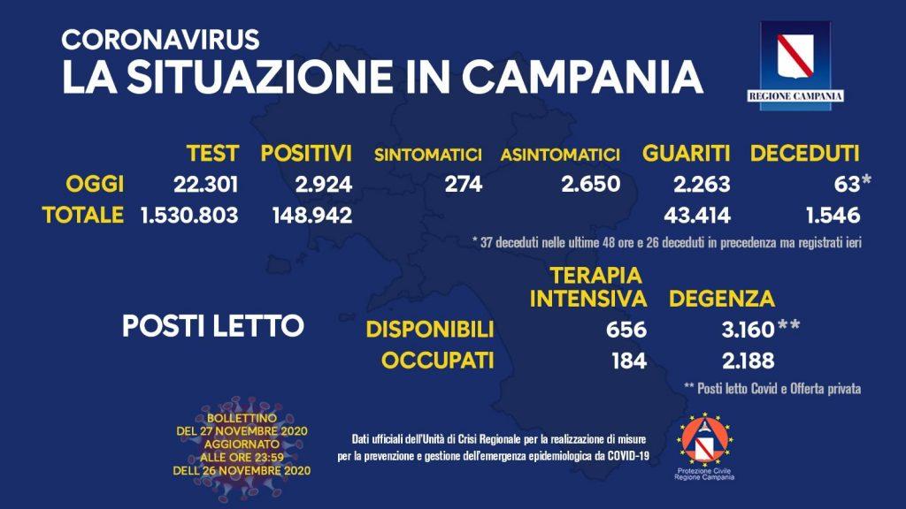 Il bollettino dell'emergenza Covid in Campania del 27 novembre.