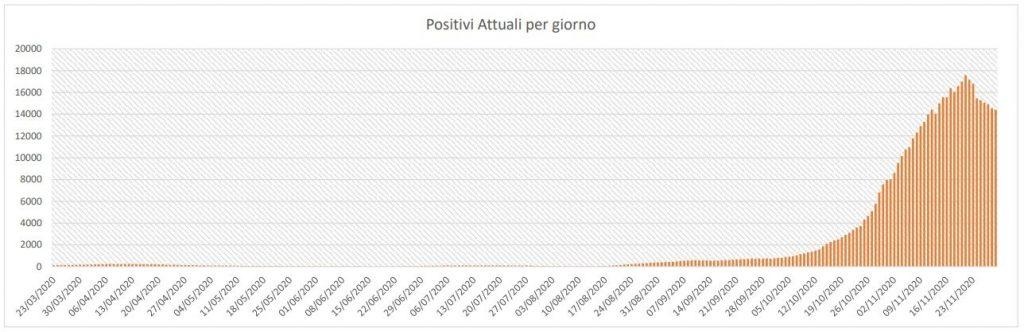 La curva dei casi attivi in provincia di Caserta dal 23 marzo ad oggi.