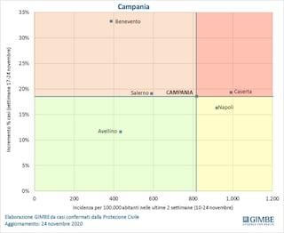 Campania quarta in Italia per incremento percentuale positivi Covid: i dati del Gimbe