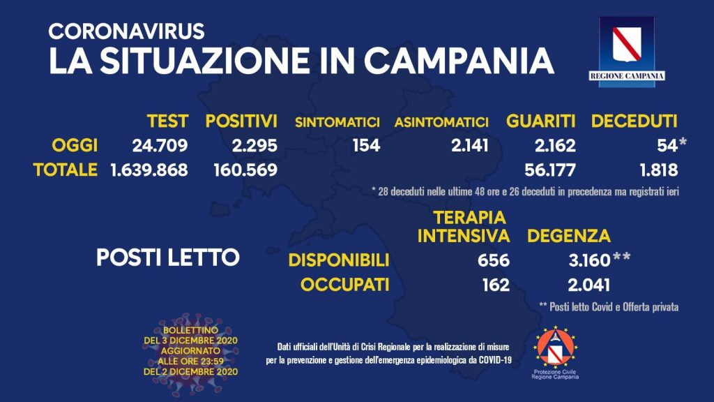 Il bollettino Coronavirus della Campania di oggi, giovedì 3 dicembre.
