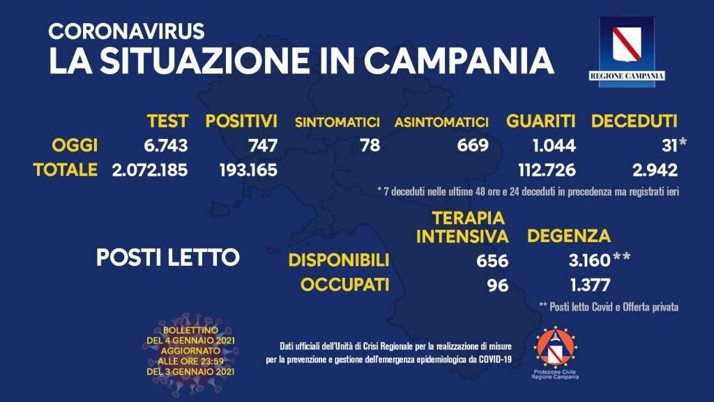 Il bollettino dell'emergenza Covid in Campania al 4 gennaio 2021.