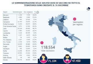 Covid, in Campania 10.745 vaccinati: è il 31,7% delle dosi consegnate