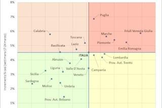 In Campania 14mila contagi Covid in una settimana: i dati Gimbe