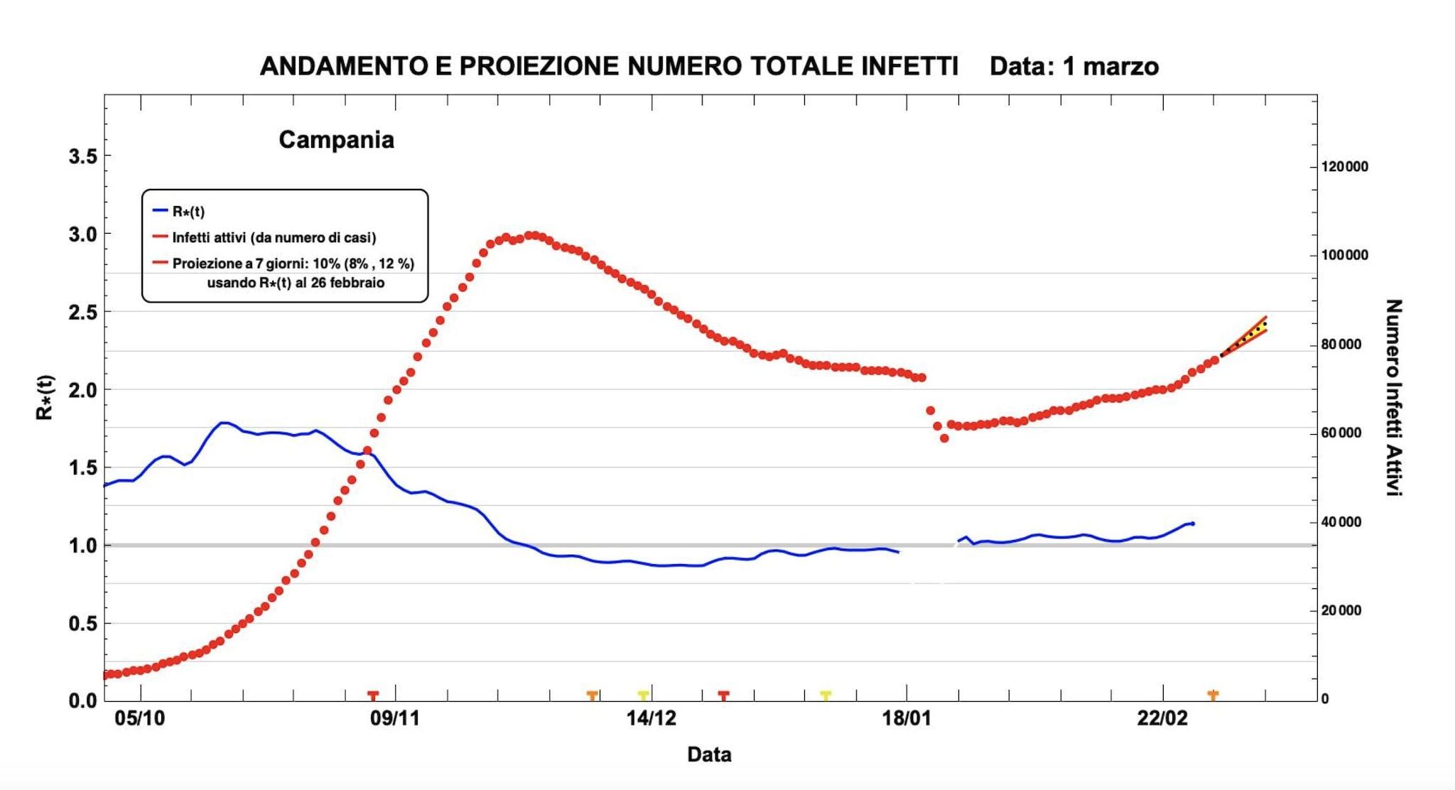 Proiezione Campania AGENAS