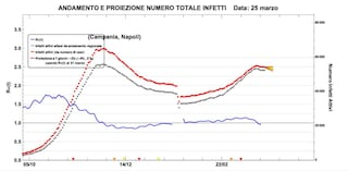 Perché la Campania resta ancora in zona rossa Covid-19 anche se i contagi scendono: le proiezioni