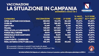 """Antimafia e furbetti del vaccino Covid, la Campania cancella la voce """"altro"""" dal bollettino"""