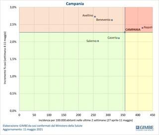 In Campania vaccinato il 28,5% della popolazione, 16esima in Italia. Ancora prima per contagi attivi