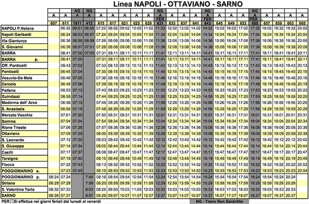 Orari della linea Napoli–Ottaviano–Sarno (ingrandisci la tabella).