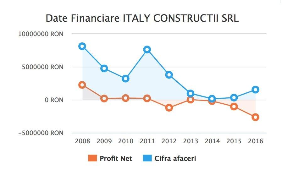 I dati finanziari della Italy Constructii