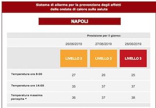 Allerta meteo Napoli: venerdì 28 ondata di calore livello rosso