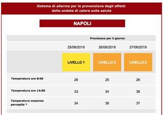 Ondata di calore a Napoli mercoledì 26 e giovedì 27: termometro fino a 37 gradi