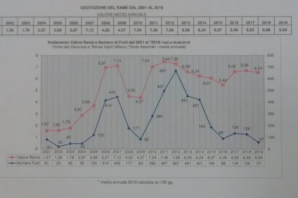 Il grafico dei furti e del prezzo del rame