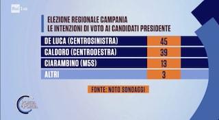 Sondaggi Politici, in Campania De Luca al 45%, Caldoro al 39% e Ciarambino al 13%