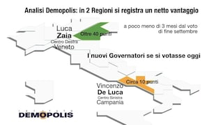 "Sondaggi Politici Regione Campania, Demopolis: ""De Luca avanti di 10 punti su Caldoro"""