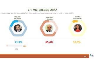 Sondaggi elettorali Campania, Winpoll: De Luca al 65,4%, Caldoro 21,9 e Ciarambino al 10,9%