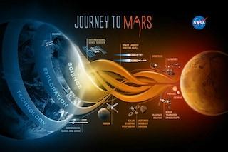 La NASA annuncia i suoi piani: uomo su Marte nel 2030