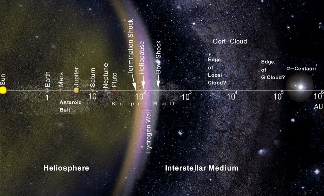 Mappa del Sistema Solare con nube di Oort