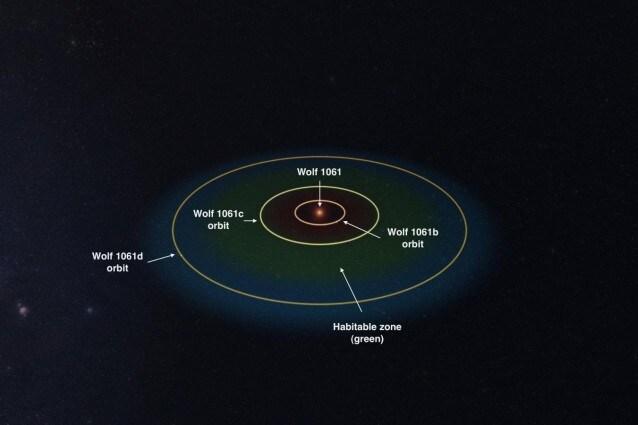 Il sistema di Wolf 1061 (Made using Universe Sandbox 2 software from universesandbox.com)