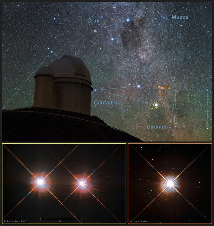 Combinazione di un veduta dei cieli australi, sopra al telescopio da 3,6 metri dell'ESO, con immagini di Proxima Centauri (in basso a destra) e della stella doppia Alfa Centauri AB (in basso a sinistra) ottenute dal telescopio Hubble della NASA/ESA. Crediti: Y. Beletsky (LCO)/ESO/ESA/NASA/M. Zamani