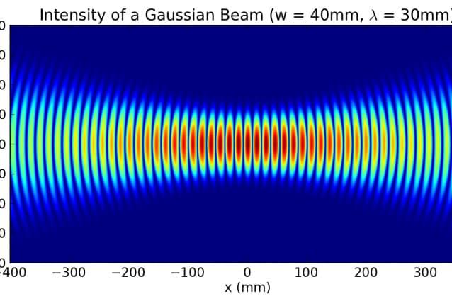 Fascio di Bessel-Gauss.