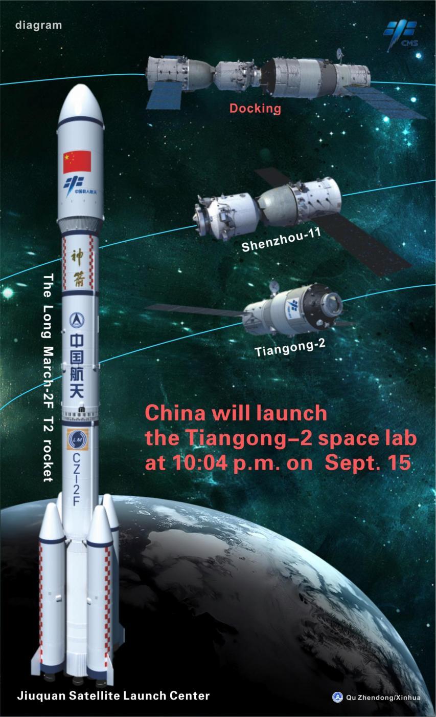 Lefasi dell'ormeggio di Shenzou–11, che partirà dallo spazioporto di Wenchang