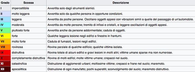 Intensità dei terremoti secondo la Scala Mercalli (Wikipedia).