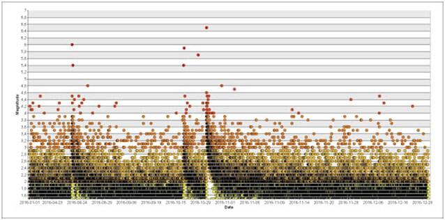 Andamento temporale della sismicità per magnitudo pari o superiore a 1.5 nel 2016: giallo M<2, rosso M>=4.0. La sismicità prima del 24 agosto è condensata in una piccola porzione del grafico (sinistra).
