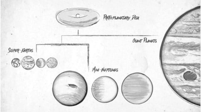 Il disegno che indica la suddivisione fra i pianeti: credit Caltech