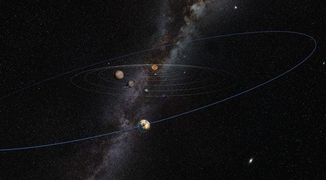 L'orbita del Pianeta X