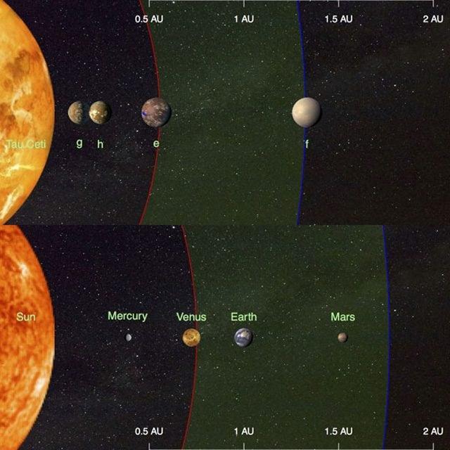 I quattro esopianeti attorno a Tau Ceti, comparati con quelli del Sistema solare Credit: F. Feng (University of Hertfordshire, UK)