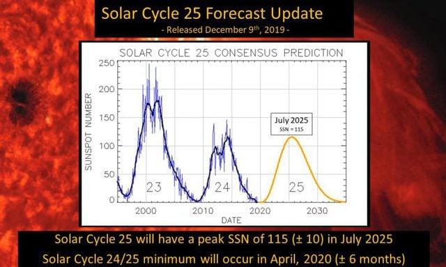Mappa del ciclo solare. Credit: NOAA