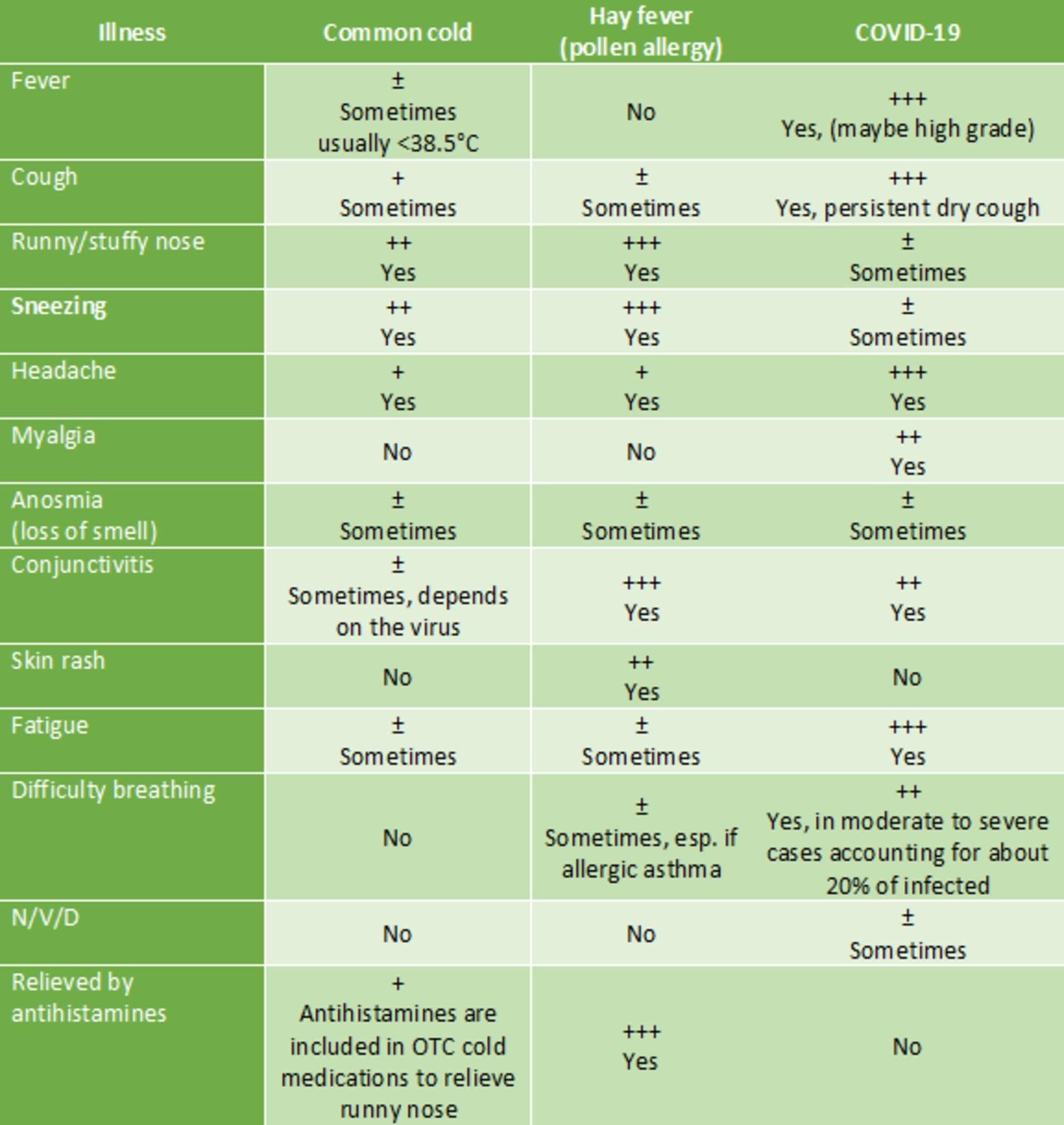 Il confronto tra i sintomi più diffusi di comune raffreddore (common cold), allergia ai pollini (hay fever) e Covid–19 / ECDC