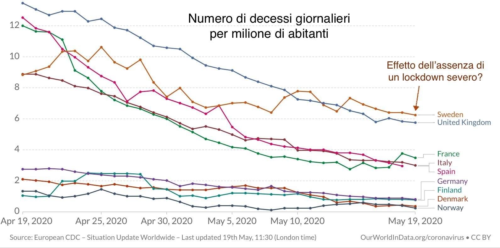 Confronto tra diversi Paesi europei nell'ultimo mese di lockdown italiano con una media mobile su 7 giorni