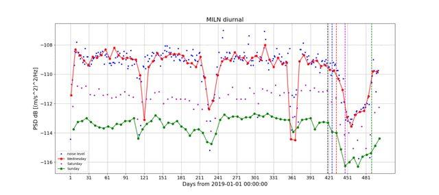 Il grafico del rumore ambientale a Milano, dal 1 gennaio 2019 al 17 maggio 2020. Credit: INGV