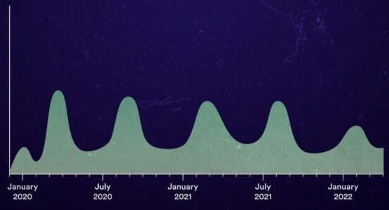 Scenario 1: diverse ondate di diversa entità e sempre meno intense /Covid–19: The Cidrap Viewpoint
