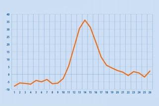 Tra marzo e giugno 170mila morti in più in Europa: ecatombe causata dalla pandemia